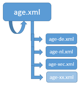 age.xml countries